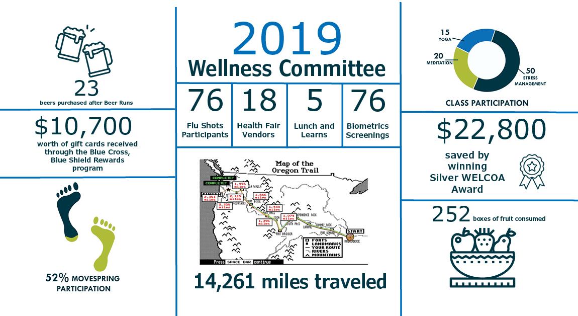 Stewart's 2019 Health & Wellness Wrap Up